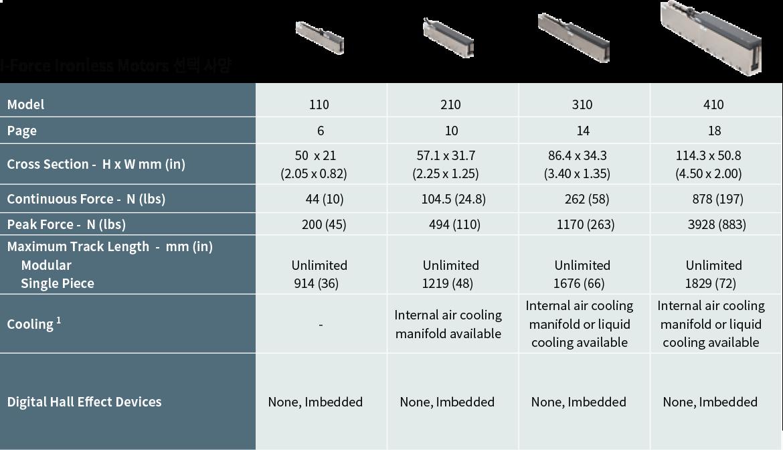 Linear Motors-1